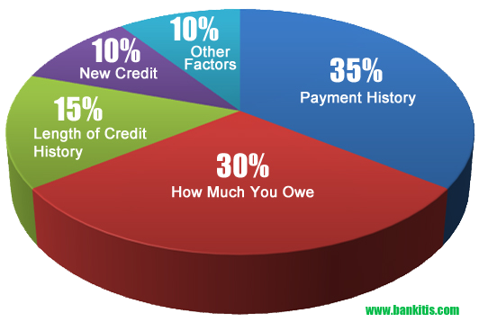 5 Credit Boosting Tips For Millennials