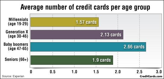Debunking the Top 6 Myths about credit cards