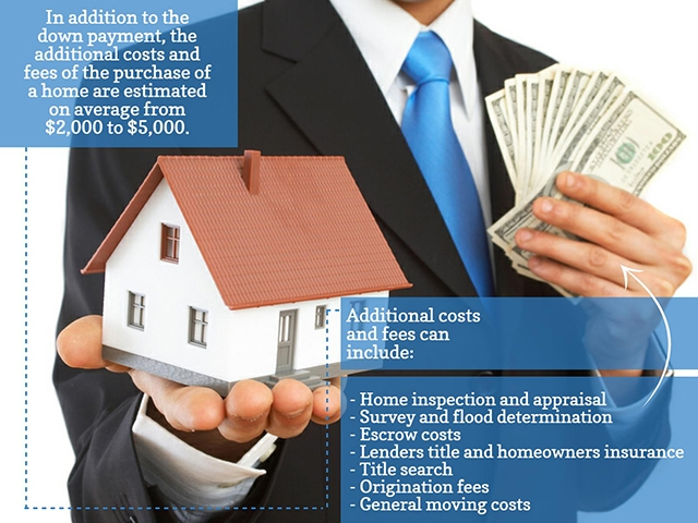 NCF - How much it really costs to buy a house