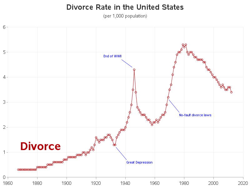 an analysis of the divorce rate among catholics in united states As a catholic and as an analyst, this doesn't add up, even though i'd really hope it would for this to be accurate even within this poll, one would have to conclude that instead he's just 03 points behind hillary this suggests that the catholic component of the sample of 867 lvs is too small to be reliable.