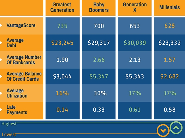 Good Credit Scores >> 11 Surprising Things That Affect Your Credit Score - National Credit Federation