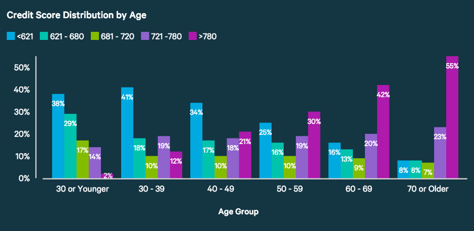 credit-score-by-age