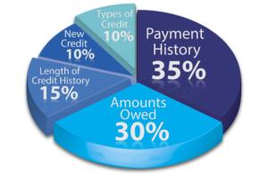 student loans affect credit score