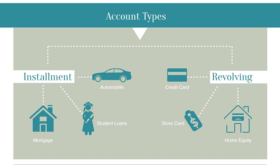 mix of credit account types student loans affect credit score